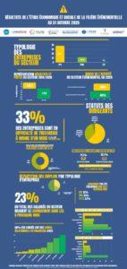thumbnail of Infographie des résultats de l'étude économique et sociale de la filière événementielle au 31 Octobre 2020